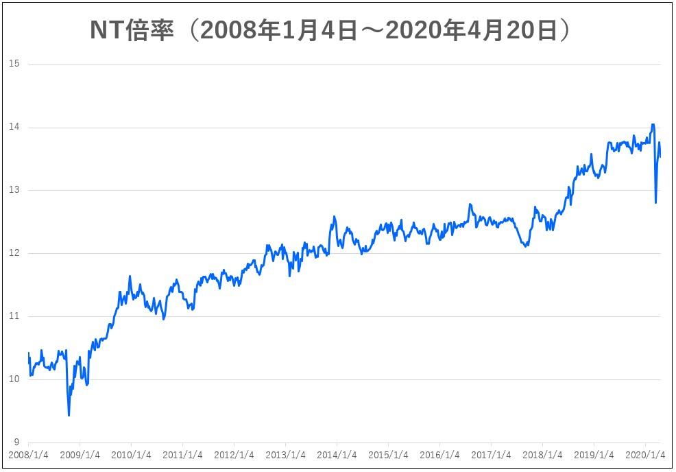 日経 平均 は 今日 の 株価